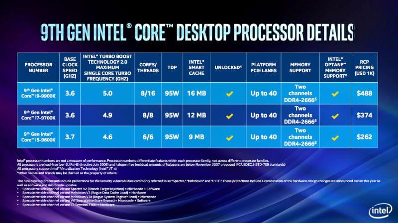 novena generación de procesadores intel